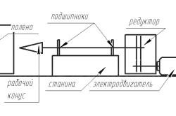 Схема дровокола-шурупа