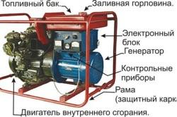 Схема бензинового бензогенератора