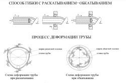 Способ гибки трубы с раскатыванием-обкатыванием