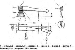 Схема устройства и размеры обычного топора