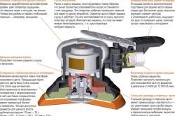 Схема  эксцентриковой орбитальной шлифовальной машинки