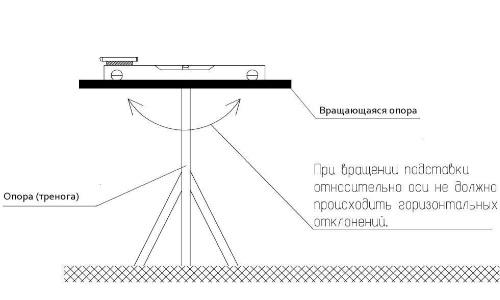 Схема применения строительного уровня