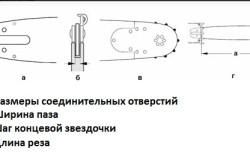 Основные параметры цепи бензопилы