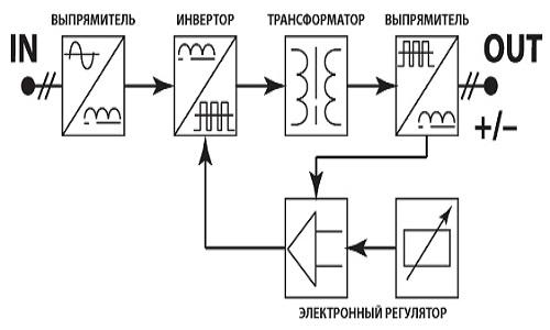 Принцпипиальная электрическая схема сварочного инвертора