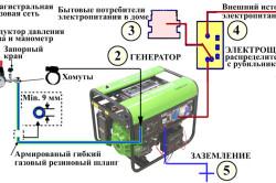 Схема подключения переносного бензогенератора