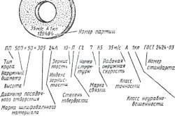 Маркировка и условные обозначения шлифовального круга
