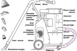 Комплектация строительного пылесоса с водно-вихревым фильтром