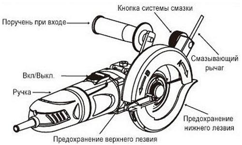 Конструкция ручной дисковой пилы