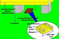 Схема поднятия стен дома с помощью домкрата
