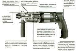 Схема устройства перфоратора для сверления бетона