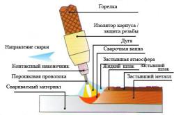 Процесс сварки полуавтоматом
