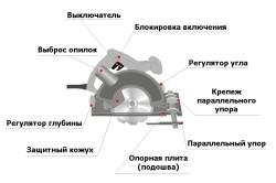 Устройство ручной переносной циркулярной пилы