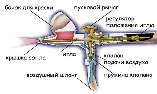 Схема устройства аэрографа