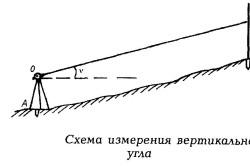 Схема измерения вертикального угла теодолитом