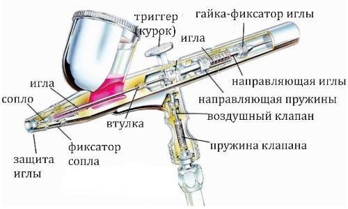 Схема устройства профессионального аэрографа