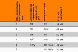 Таблица шага цепи бензопилы