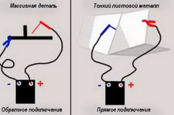 Способы подключения сварочного инвертора