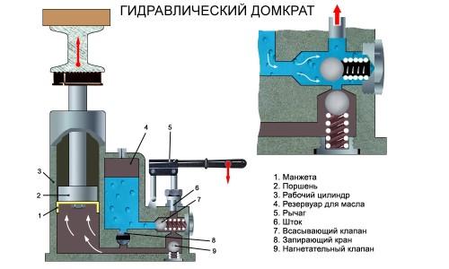 Подробное устройство гидравлического домкрата