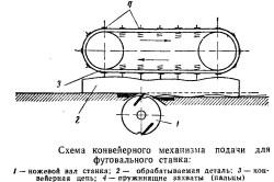 Схема конвеерного механизма фуговального станка