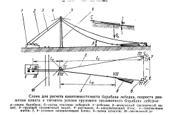 Схема расчета тягового усилия лебедки