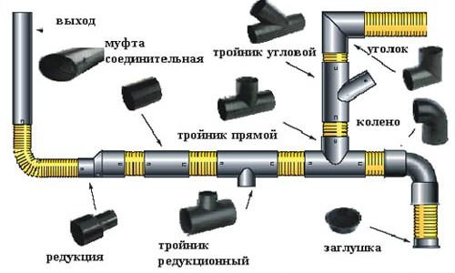 Схема стыковки полипропиленовых труб