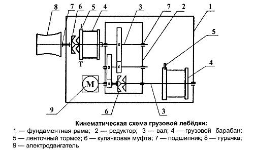 Схемы грузовой лебёдки
