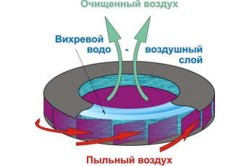 Схема вихревой камеры промышленного пылесоса