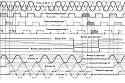 Частотно-широтно-импульсный регулятор переменного напряжения