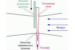 Схема взаимодействия топлива и потока воздуха в карбюраторе бензопилы