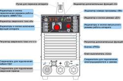 Панель инверторного сварочного аппарата