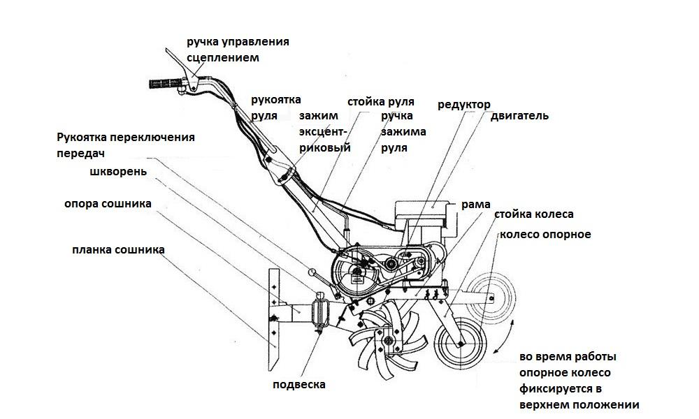 Схема электрокультиватор своими руками 10