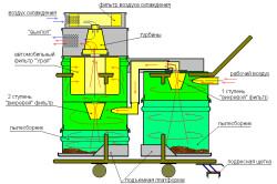 Схема промышленного пылесоса для цемента и бетона