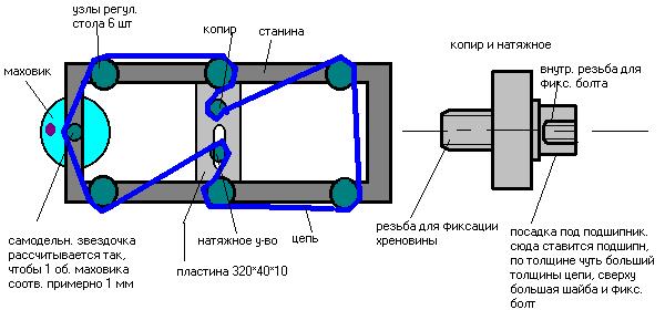 Схема рейсмуса станка