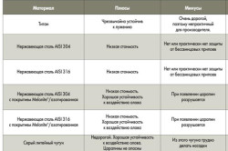 Таблица сплавов стали для лезвий лопат