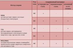 Таблица выбора метода сварки для различных материалов