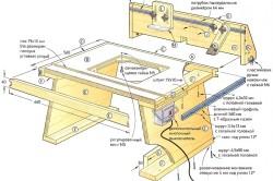 Устройство столешницы для самодельной циркулярной стационарной пилы