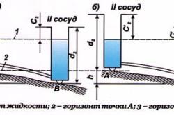Схема гидростатического нивелирования