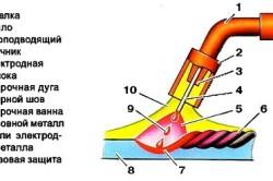 Схема полуавтомата для сварки алюминия
