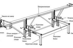 Схема сборки пилорамы