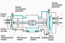 Схема действия мембранного компрессора