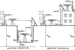Схема измерения нивелиром