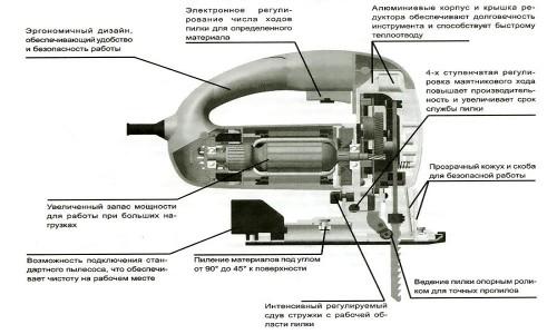 Схема устройства электролобзика