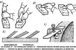 Схема вариантов заточки ножа рубанка