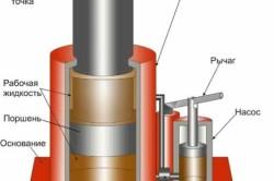 Принцип функционирования гидравлического подъемного приспособления