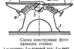 Схема конструкции фуговального станка