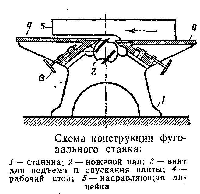 Подъёмный стол для фуганка своими руками 92