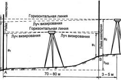 Схема поверки компенсатора нивелира