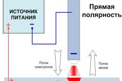 Схема прямой полярности