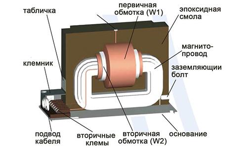 Общее устройство трансформатора