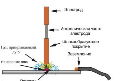 Схема сварки тонкого металла при помощи инвертора